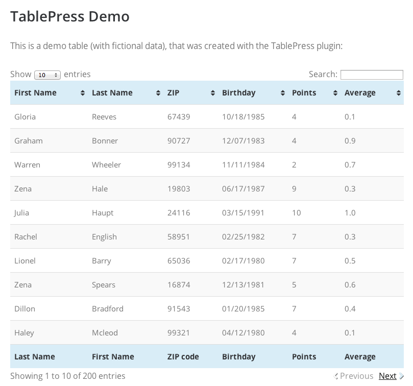 Adding graphs and tables to WordPress