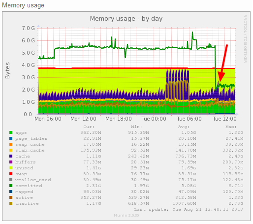 Server with LiteSpeed